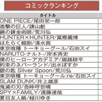 ブックオフオンライン、月間売上ランキング【2020年10月】
