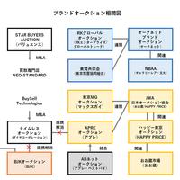 ブランドオークション、進む合従連衡【相関図付き】