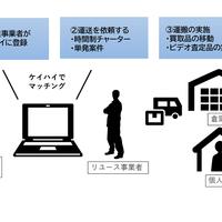 パラダイム・ラボ、マッチングサイト「ケイハイ」買取サービスと連携
