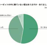 STANDING OVATION、「たんすのこやし」もったいないが84.6%