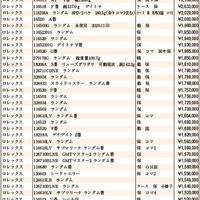 JWA(日本時計オークション)落札DATA2020年11月