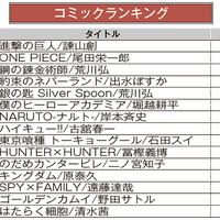 ブックオフオンライン、月間売上ランキング【2020年11月】