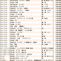 JWA(日本時計オークション)落札DATA2020年12月