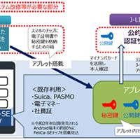 マイナンバーカードの機能のスマートフォン搭載等に関する検討会