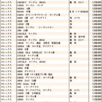 JWA(日本時計オークション)落札DATA2021年2月