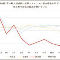 東京一極集中が緩和、「移住」によるリユース需要に新たな商機