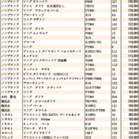 JWA(日本時計オークション)落札DATA2021年3月