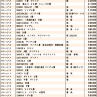 JWA(日本時計オークション)落札DATA2021年4月