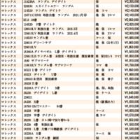JWA(日本時計オークション)落札DATA2021年5月