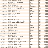 JWA(日本時計オークション)落札DATA2021年6月