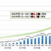 携帯&スマホ AtoZ【第96回】、21年10月からSIMロック原則禁止!?
