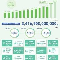 データで見るリユース市場(2021年最新版)コロナ禍も2.4兆円に拡大