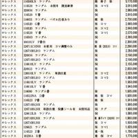 JWA(日本時計オークション)落札DATA 2021年9月