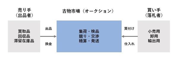 auction_role.jpg